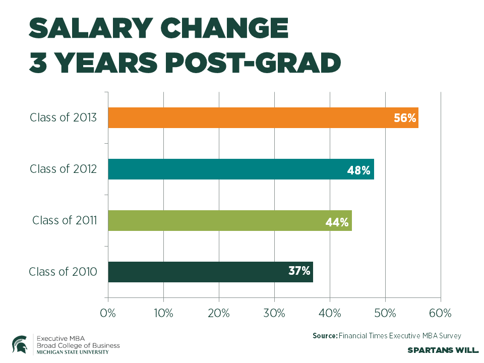 Salary change: 3 years post-grad
