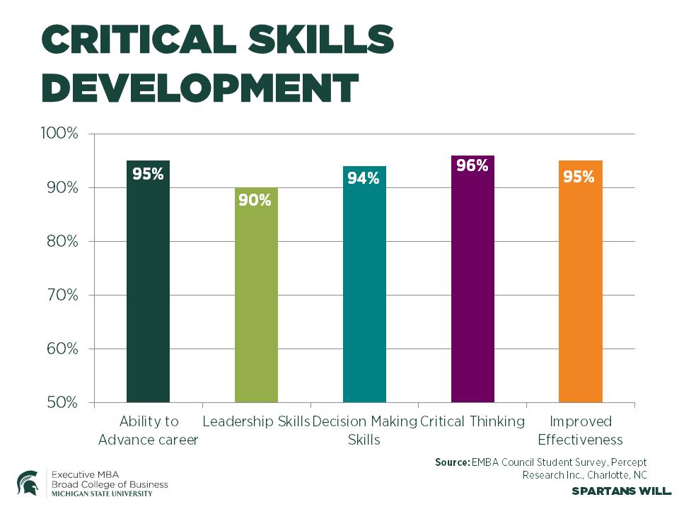 Critical Skills Development