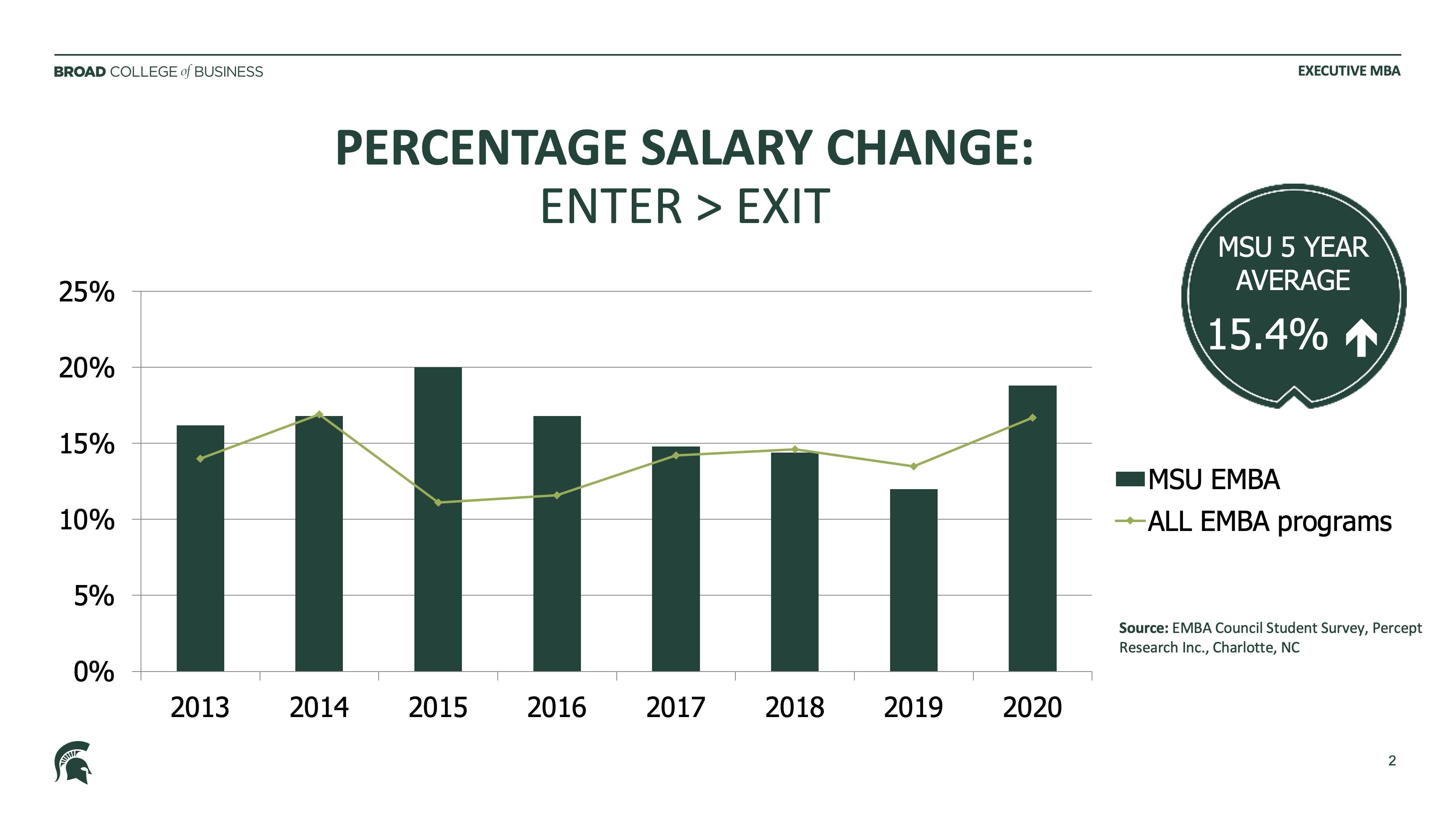 Percentage Salary Change- Enter→Exit