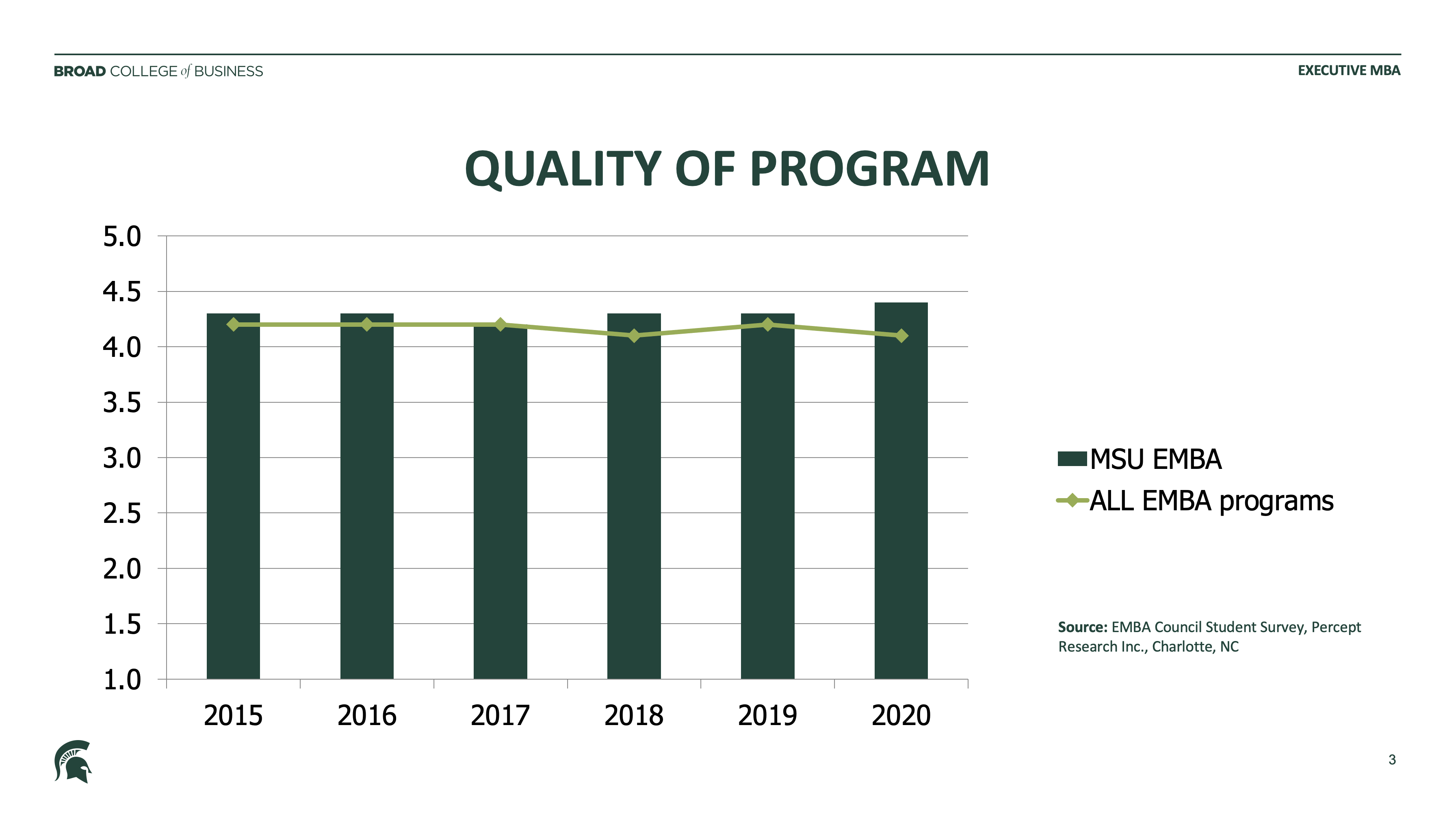 Quality Of Program bar graph